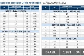 Mortos por Covid-19 no Brasil chegam a 34; 1.891 são infectados