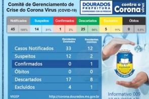 Com caso confirmado de fora, Dourados segue com 12 suspeitas de coronavírus