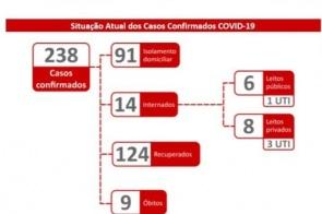 Mais da metade dos infectados pelo coronavírus em MS estão curados