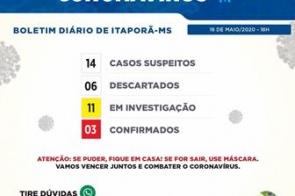 Boletim oficial da prefeitura de Itaporã confirma terceiro caso de COVID-19