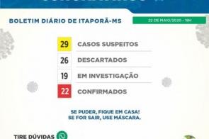 Itaporã: Sobe para 22 os casos confirmados com coronavírus