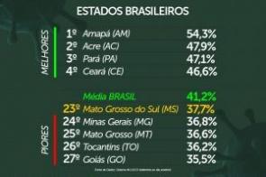 Isolamento: Mato Grosso do Sul apresenta melhora no ranking nacional, mas fecha semana abaixo dos 40%