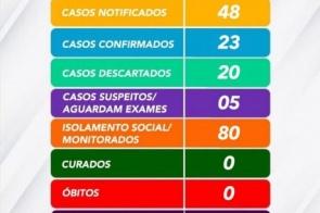 Sobe para 23 os casos confirmados de Coronavírus em Douradina