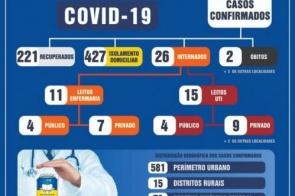 Número de pacientes com Covid-19 em UTIs quase dobra em 24 horas em Dourados