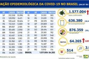 Brasil tem 1.577.004 casos de covid-19 diagnosticados
