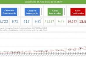 Saúde divulga informações sobre a pandemia através de painel digital