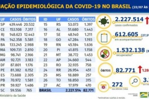 Covid-19: Brasil registra 67.860 novos casos confirmados em 24h