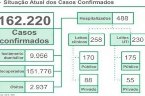 Covid-19: Número de mortes se aproxima dos 3 mil no MS