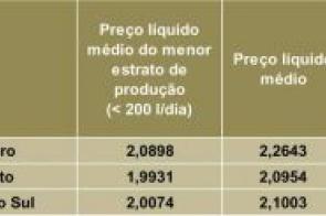 Preço do leite captado em junho é recorde da série histórica do Cepea
