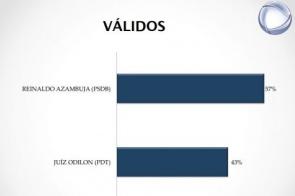 Reinaldo abre 14 pontos de vantagem sobre Odilon e tem 57% dos votos válidos
